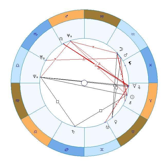 Гороскоп Екатерины Архаровой